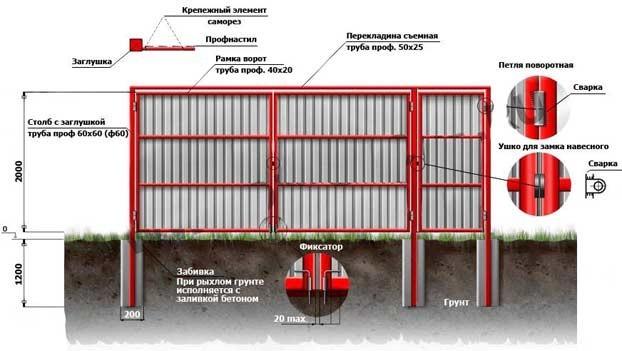 Конструкция распашных ворот из профнастила