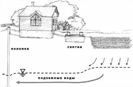 Как организуется канализация?