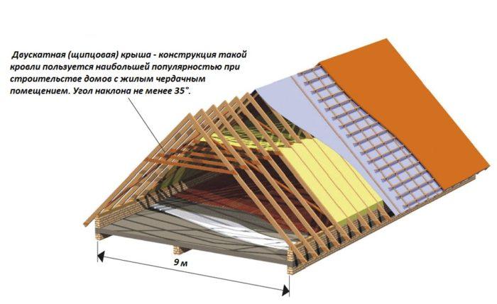 Двускатная крыша для дома