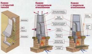 Отопление с помощью современного камина (схема)
