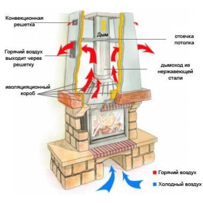 Схематический разрез камина, принцип работы