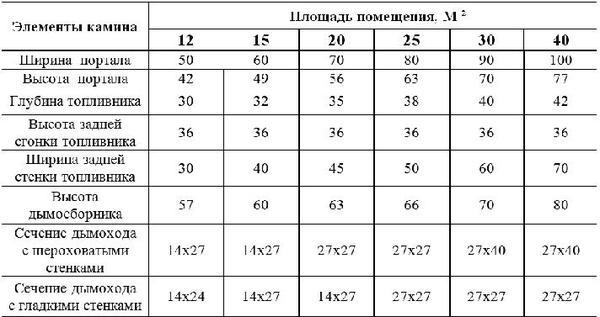 Таблица соотношений размеров помещения и частей камина