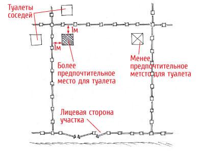 Tualet dlya dachi svoimi rukami 6