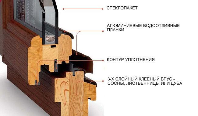 Схема стеклопакетва из дерева