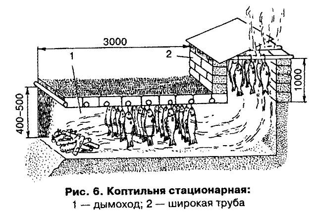 koptil'nya kholodnogo kopcheniya svoimi rukami 1