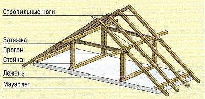 Схема стропильной системы с лежнями