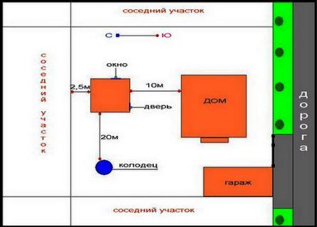 Пример правильного размещения бани на участке (схема)