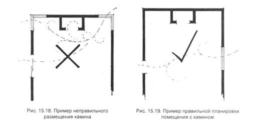 Правильная и неправльная установка камина относительно воздушных потоков в помещении (схема)