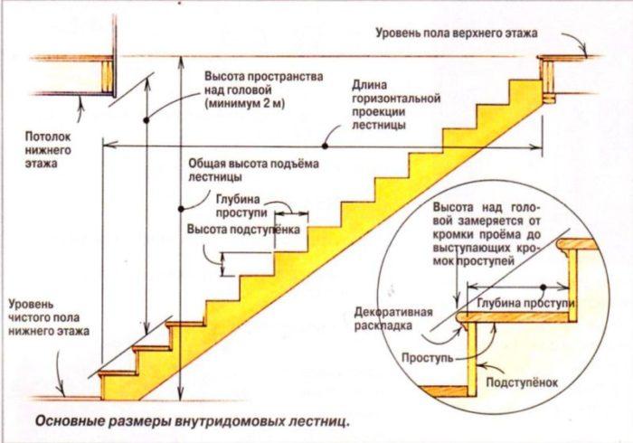 Основные размера для расчета маршевой лестницы