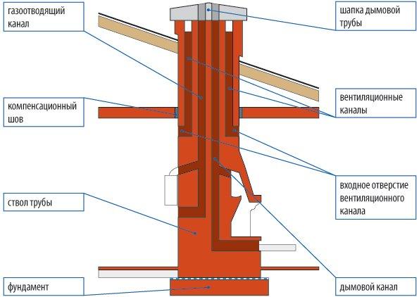 Вид дымохода в боковом разрезе (схема)