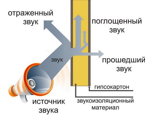 Принцип поглощения и отражения посторонних шумов