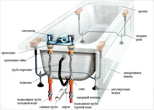 ustanovka vanny svoimi rukami 8