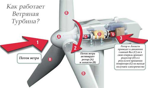 Итак, ветряные электростанции