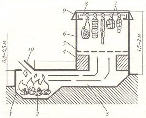 Схема стационарной коптильни с топочной камерой и дымоходом в основании