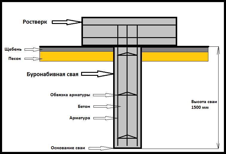 Buronabivnoy fundament svoimi rukami 4