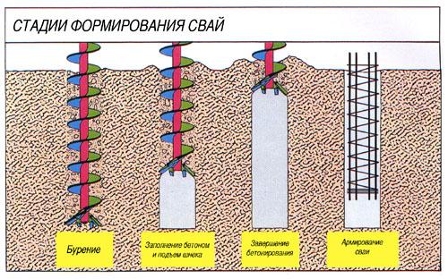 Buronabivnoy fundament svoimi rukami 5