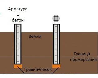 Buronabivnoy fundament svoimi rukami 6