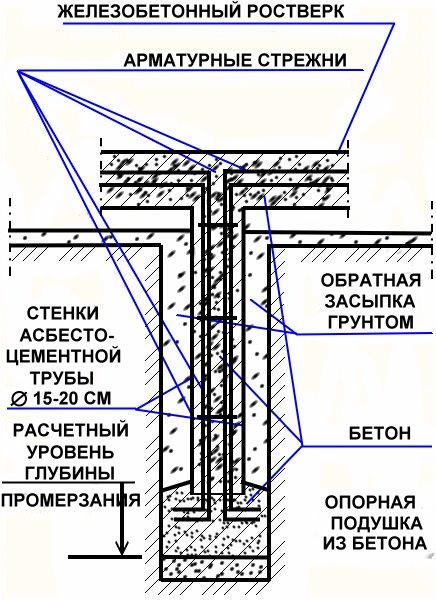 Buronabivnoy fundament svoimi rukami 7