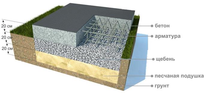 Monolitnyy fundament svoimi rukami 1