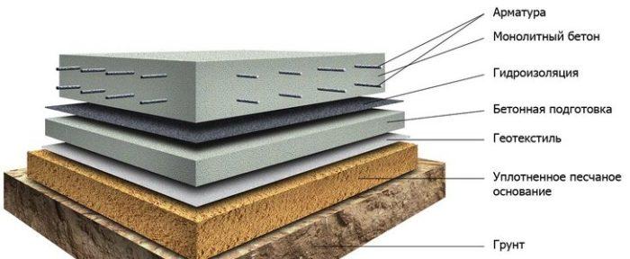 Monolitnyy fundament svoimi rukami 2