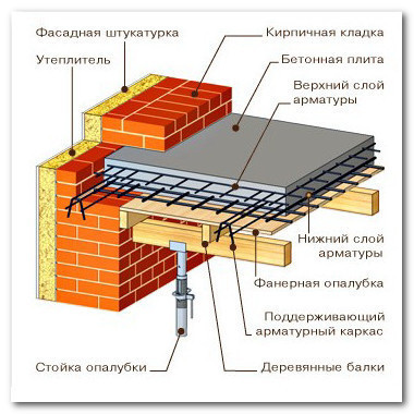 Monolitnyy fundament svoimi rukami 3