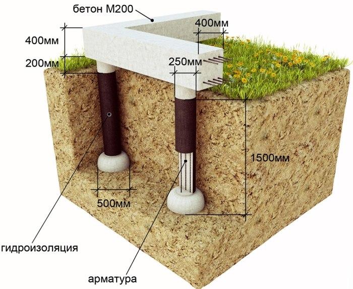 Monolitnyy fundament svoimi rukami 4
