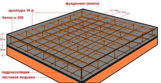 Monolitnyy fundament svoimi rukami 5