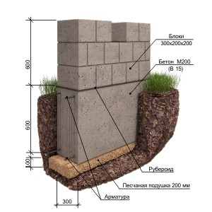 Monolitnyy fundament svoimi rukami 6
