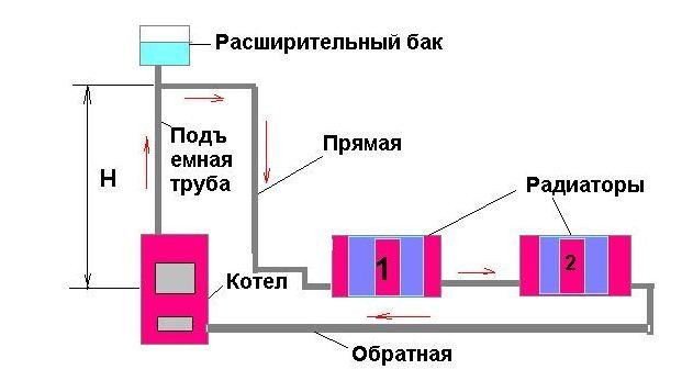 отопительная система,