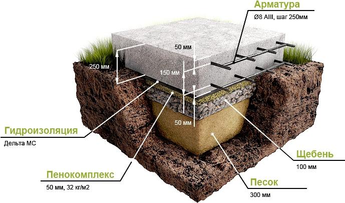 Plitnyy fundament svoimi rukami 1