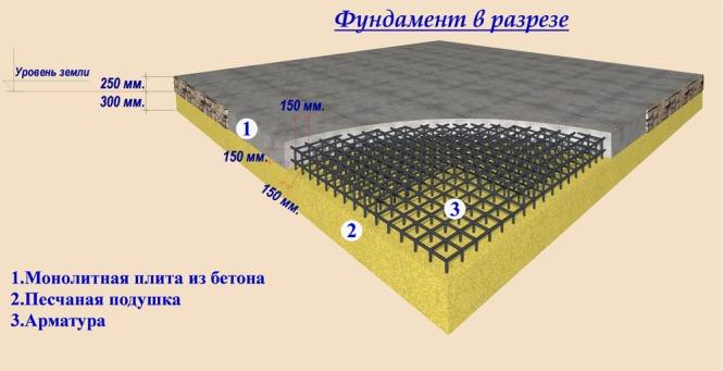 Plitnyy fundament svoimi rukami 4