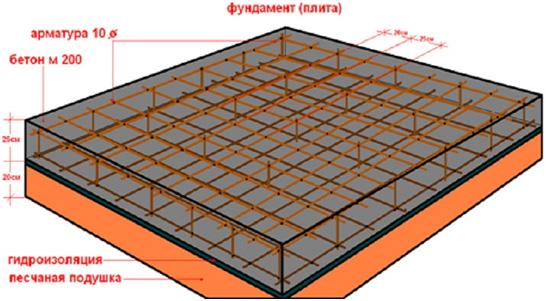 Plitnyy fundament svoimi rukami 5