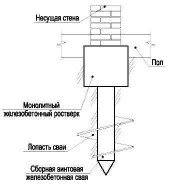 Svaynyy  fundament svoimi rukami 2