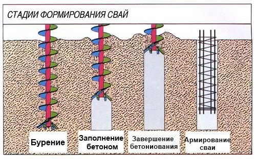 Svaynyy  fundament svoimi rukami 4
