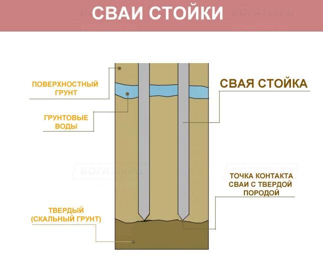 Svaynyy  fundament svoimi rukami 7