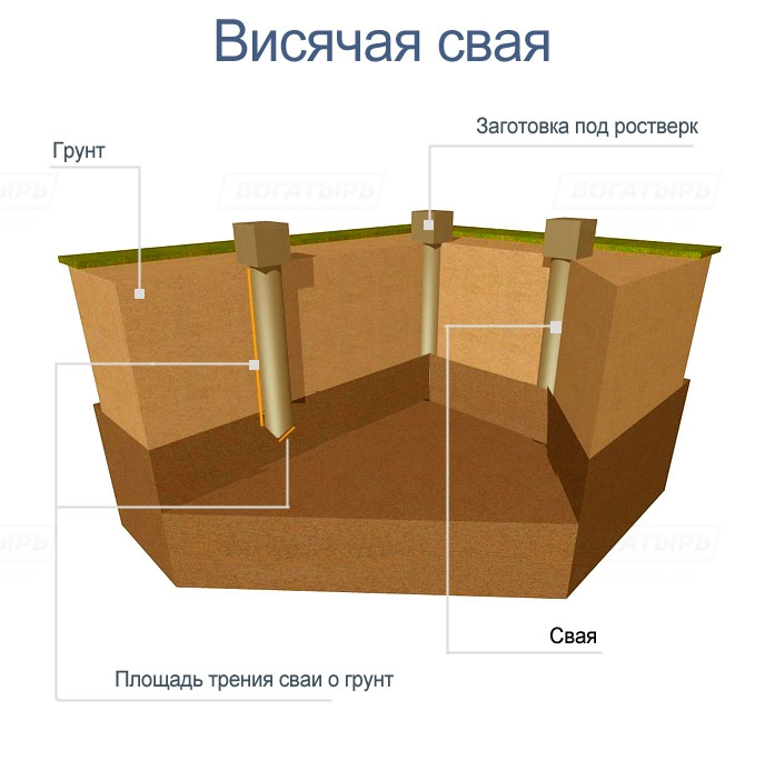 Svaynyy  fundament svoimi rukami 8
