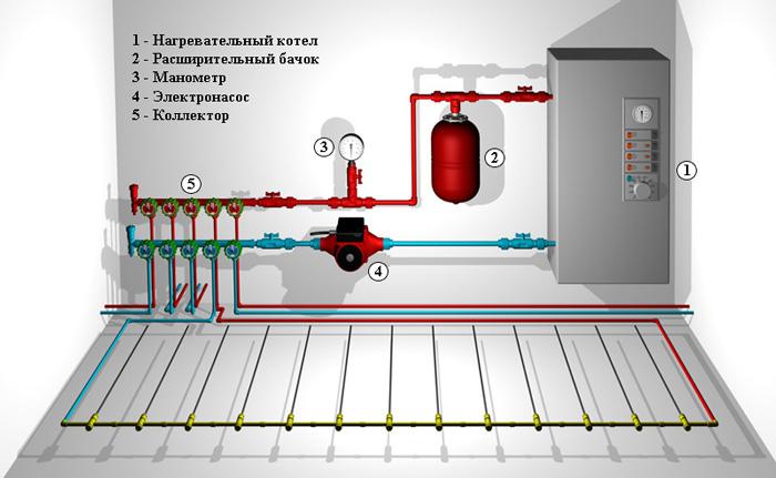 Основные компоненты системы теплого водяного пола