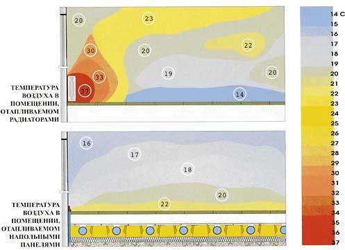 Распределение тепла по помещению - радиаторное отопление и теплый пол