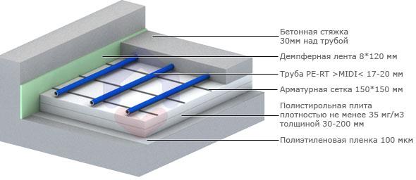 Схематический разрез теплого