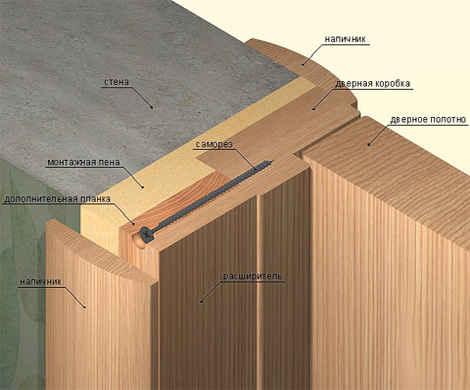 Схематический разрез соединения дверной коробки со стеной
