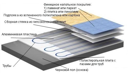 Схематический разрез теплого водяного пола