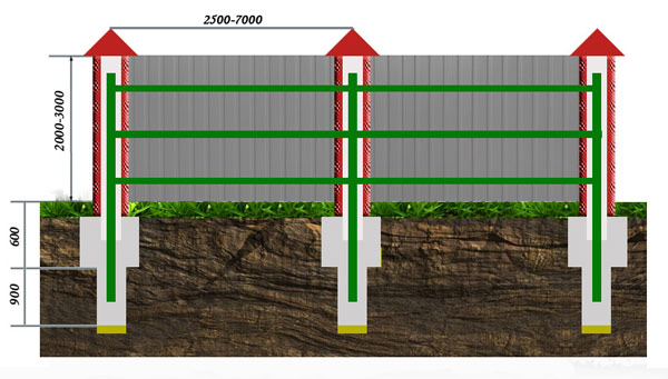 Забор из профнастила на столюовых опорах без фундамента