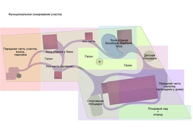 План зонирования участка