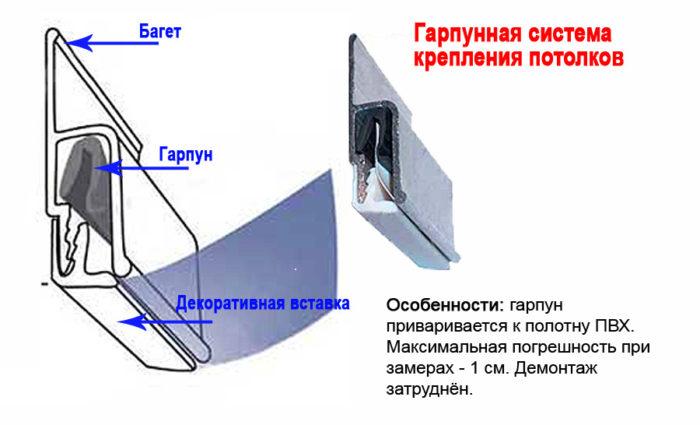 Гарпунное крепление полотна натяжного потолка