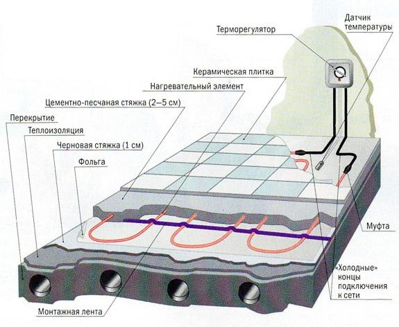 Схема электрического тёплого пола