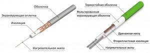 Типы нагревательных кабелей для электрического пола