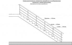 Элементы лестничного ограждения