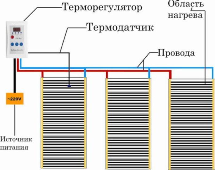 Схема укладки тёплого инфракрасного пола