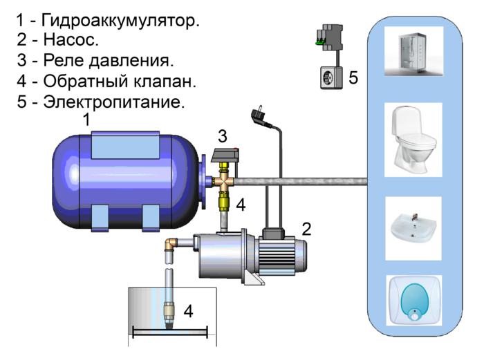 Схема напорной станции