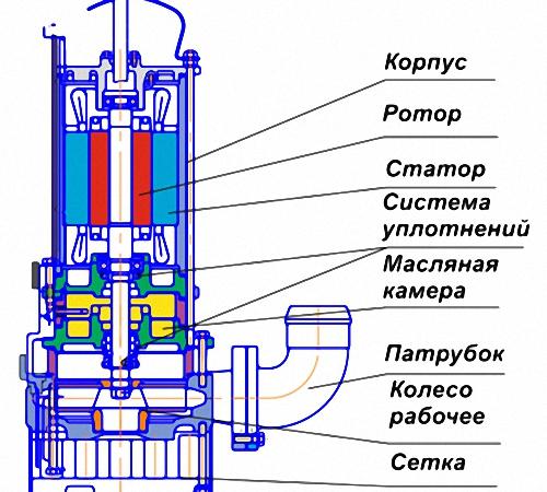 Конструкция фекального насоса